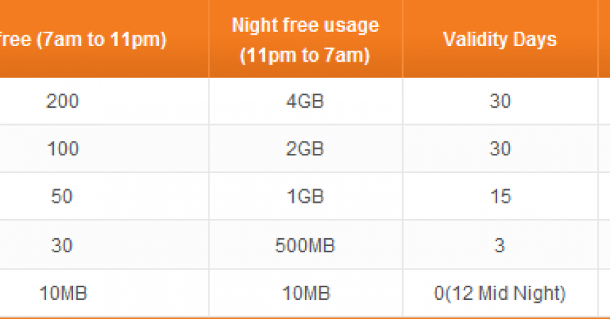 Tata DOCOMO's GPRS on Demand Plans Better Than Aircels Unlimited Plans