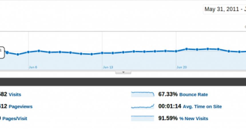 June 2011 Monthly Traffic Report – Digital Conqurer
