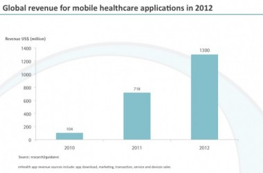 Mobile Market For Healthcare Applications To Grow To US$ 1.3 Billion In 2012 [INFOGRAPH]