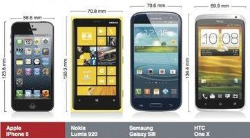 Apple iPhone 5 VS Other Flagship Smartphones