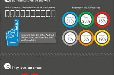 Opera's Take On What's India Is Browsing On Android Smartphones! [INFOGRAPHIC]