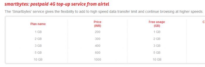 Airtel-4G-Top-Ups-Nashik