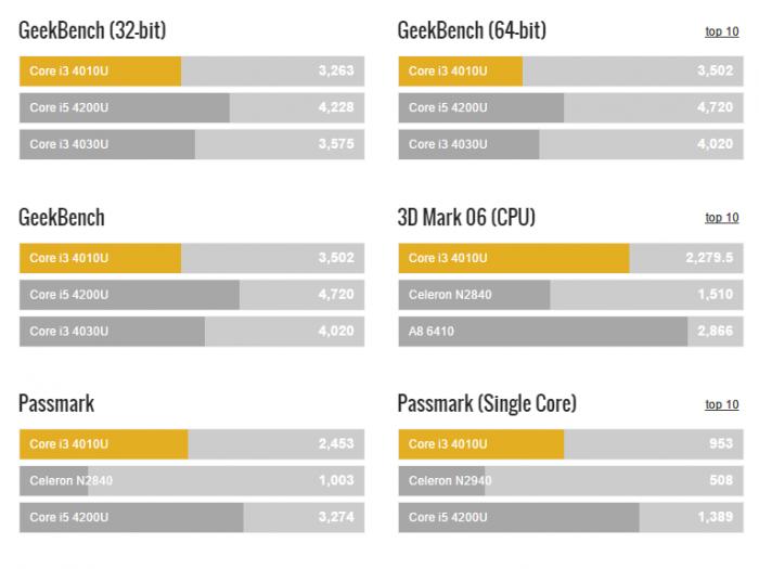 Benchmarks-Core-i3-4010U