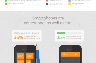 How Smartphones Now Cater To Children [Infographic]