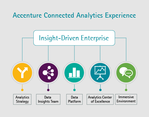 Accenture Connected Analytics Experience