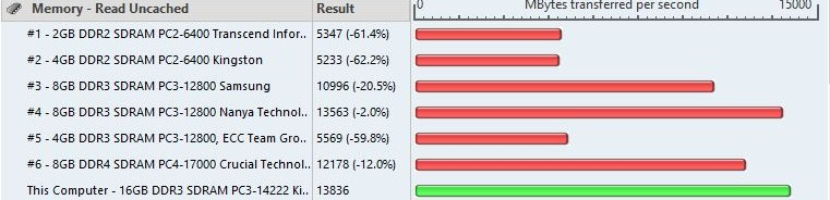 memory read uncached