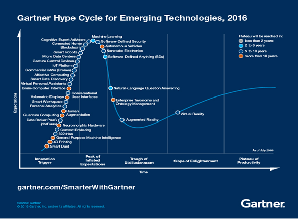 Emerging technologies gartner