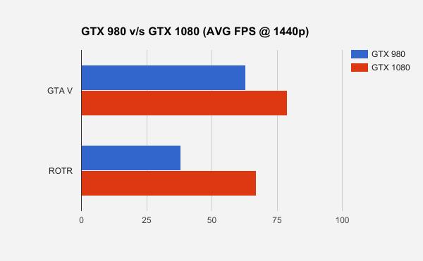 gaming comparison gtx 1080 vs gtx 980 ti