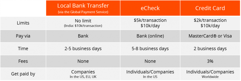 payoneer billing details