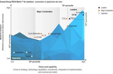Accenture Named a Leader by Everest Group for Automation in Application Development and Testing