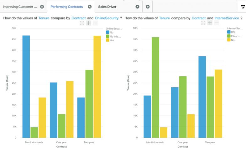 Data Visualisation Using Watson Data Analytics
