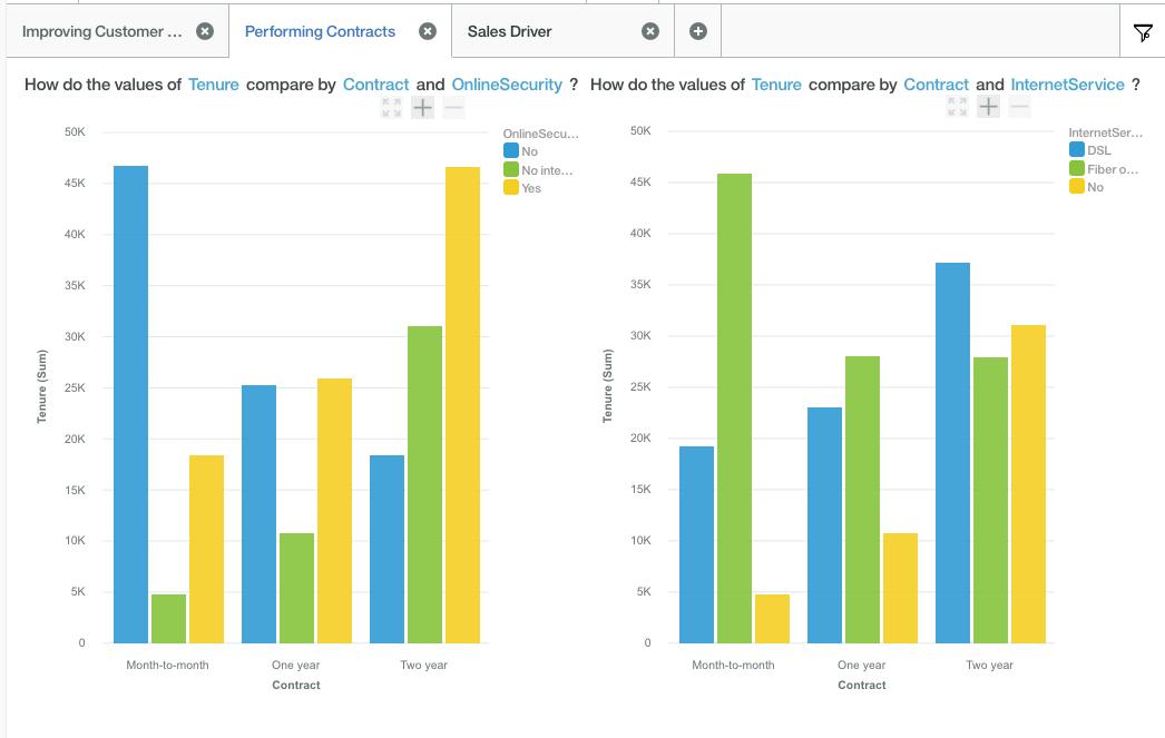 7 Watson Analytics Data Visualization Compare