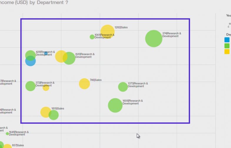 How HR Analysts Can Use Watson Analytics To Retain Top Employees