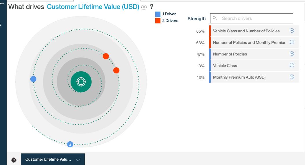 Watson analytics marketing effectiveness 8