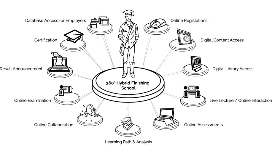 education technology by