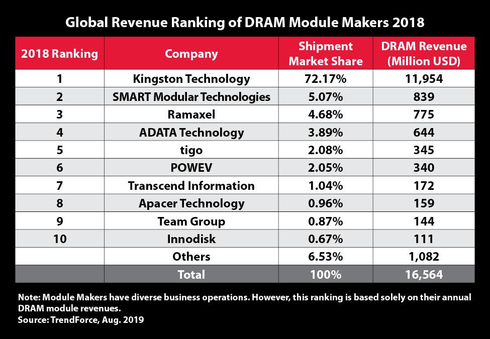 DRAMeXchange Aug 2019 report Global Revenue ranking 2018 1