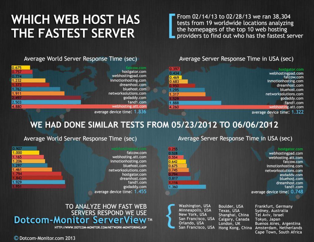 fastest web server