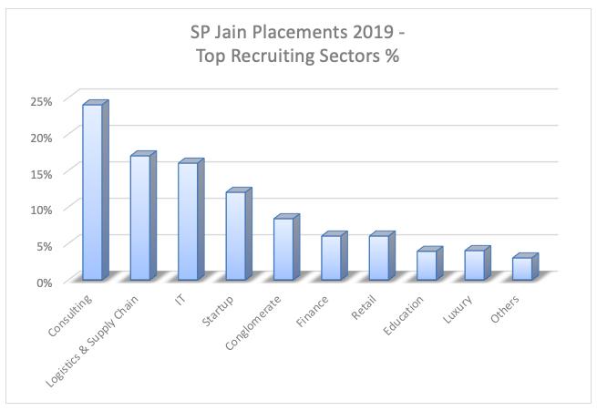SP Jain Placement 1