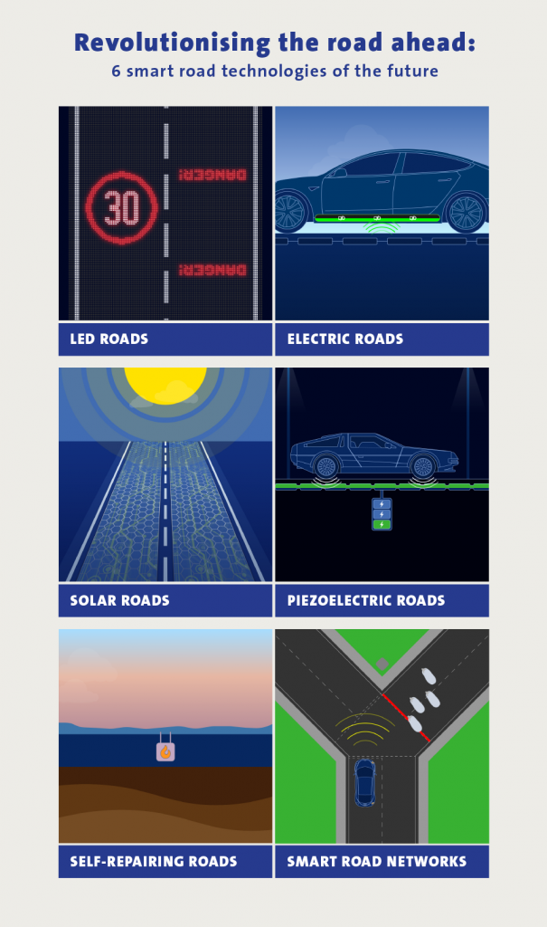 Smart Road Technologies of The Future