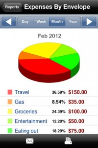 Budget Envelopes iPhone App Graph Interface