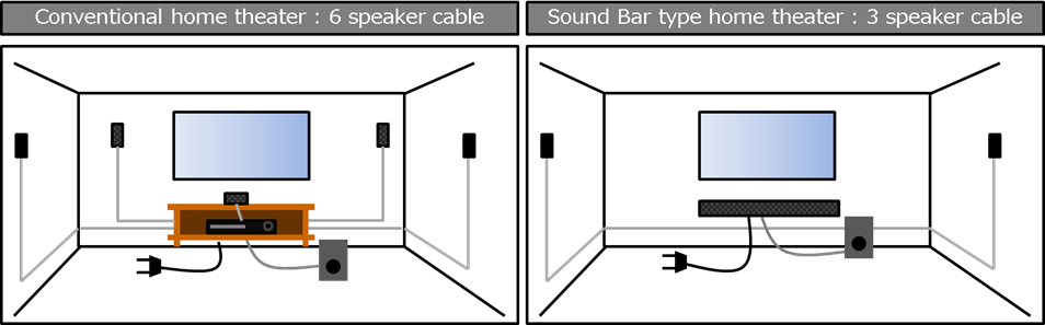 Sony Real 5 1 Channel Soundbar Type Home Theater on er nfc